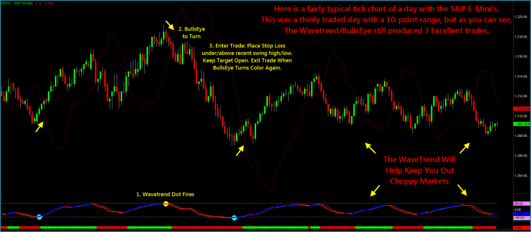 Day trading leading indicators