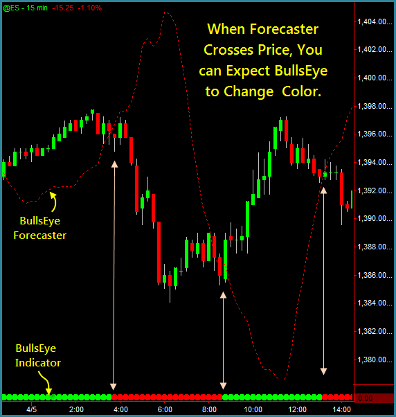 Ebay forex indicators