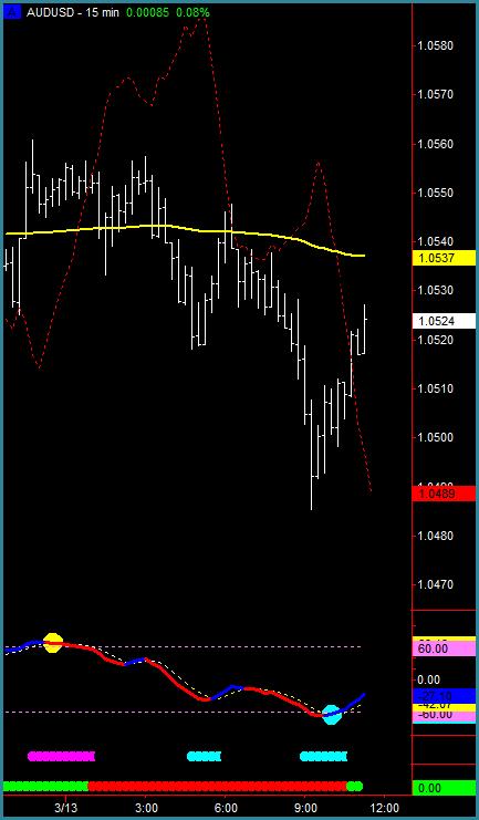 Leading indicators forex trading