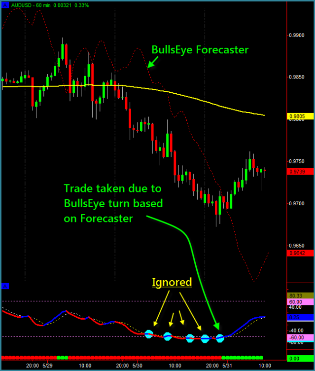 Leading indicators day trading
