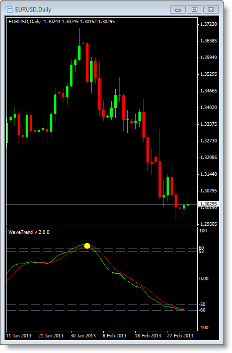 Daily forex trend indicator